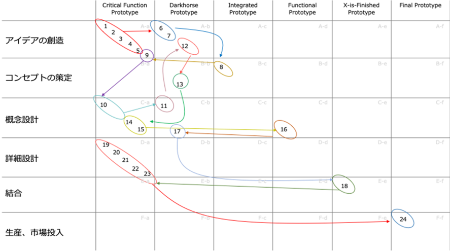 開発プロセスとプロトタイピングの分類による実施プロトタイプマッピング図