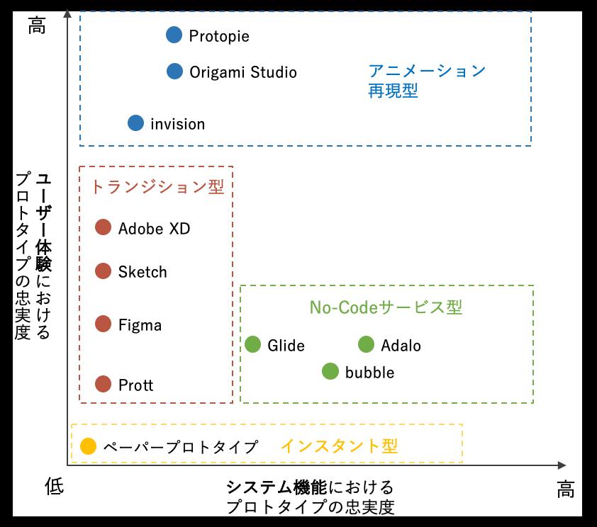 ソフトウェアプロトタイピングツールの分類図