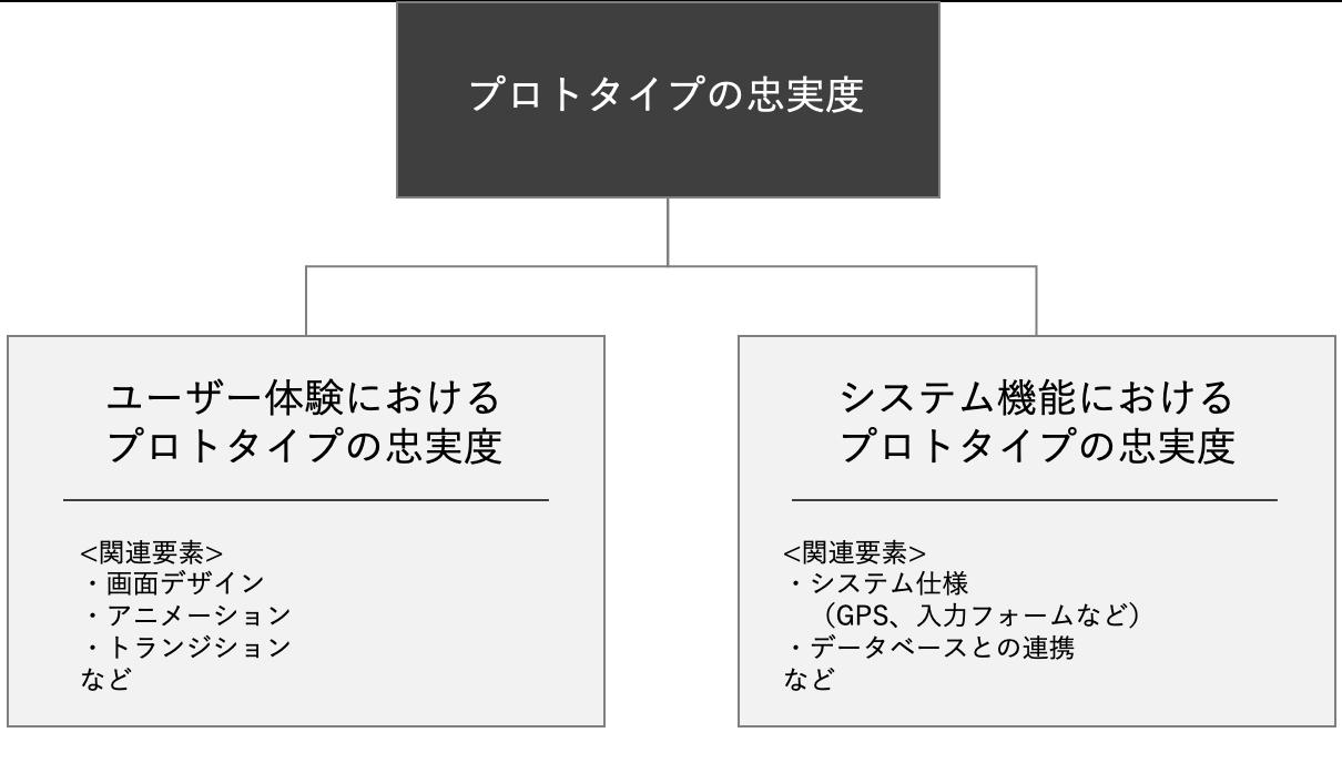 プロトタイプの忠実度の関係図